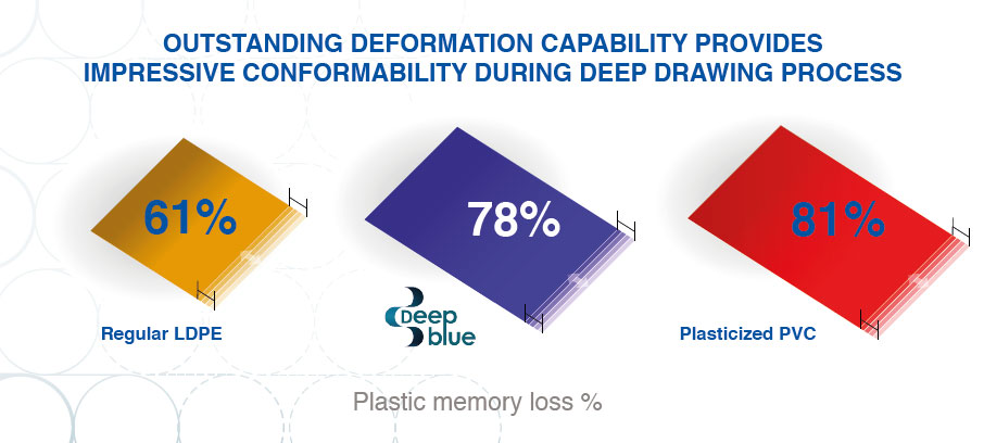 Impressive conformability during deep drawing